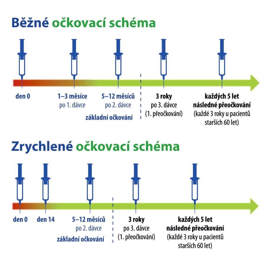 Očkovací schéma